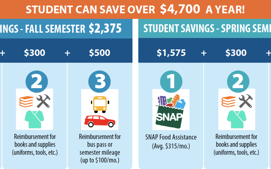 HINET for SNAP recipients | Continuing Education
